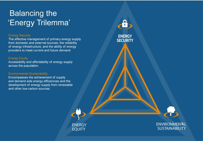 trilemma-what-is-the-energy-trilemma